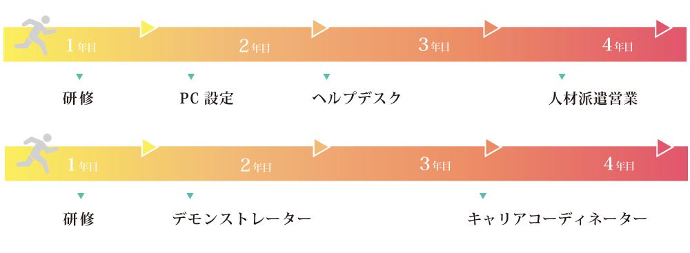 エキスパート_人材ビジネスコース