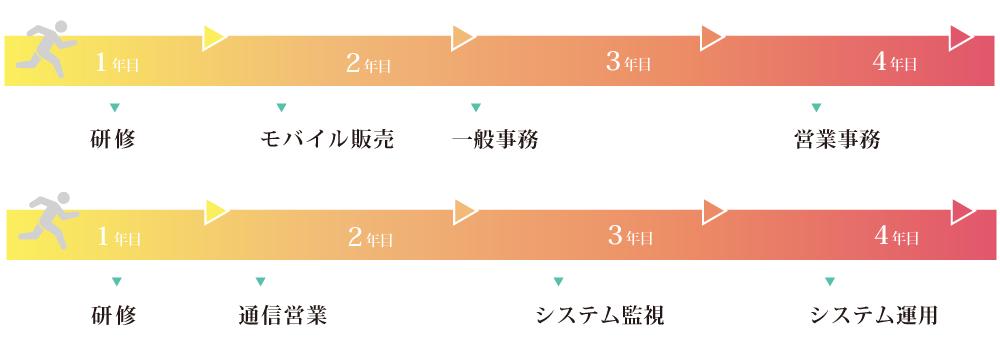 エキスパート_キャリア転換コース